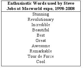 Enthusiastic Words Used by Steve Jobs